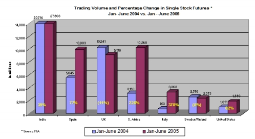 Chart - Trading Volume and Percentage Change in Single Stock Futures * Jan- June 2004 vs. Jan - June 2005