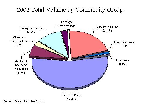 2002 Total Volume by Commodity Group