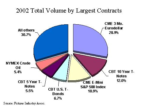 2002 Total Volume by Largest Contracts