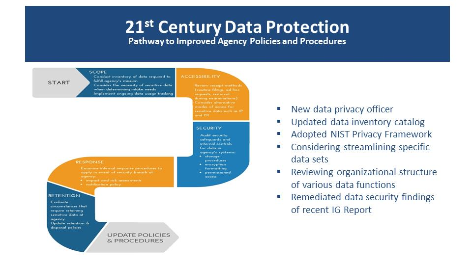 21st Century Data Protection