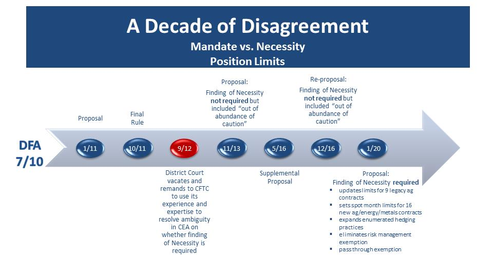 A Decade of Disagreement