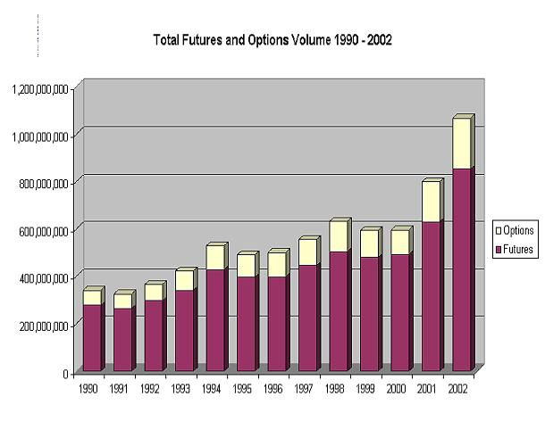 A Graph of Total Futures and Options Volume 1990-2002
