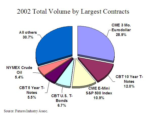 A Graph of 2002 Total Volume by Largest Contracts