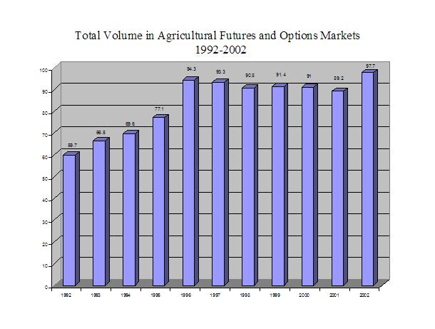 A Graph of Total Volume in Agricultural Futures and Options Market 1992-2002