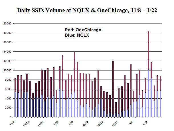 A Graph of Daily SSFs Volume at NQLX & OneChicago, 11/8-1/22