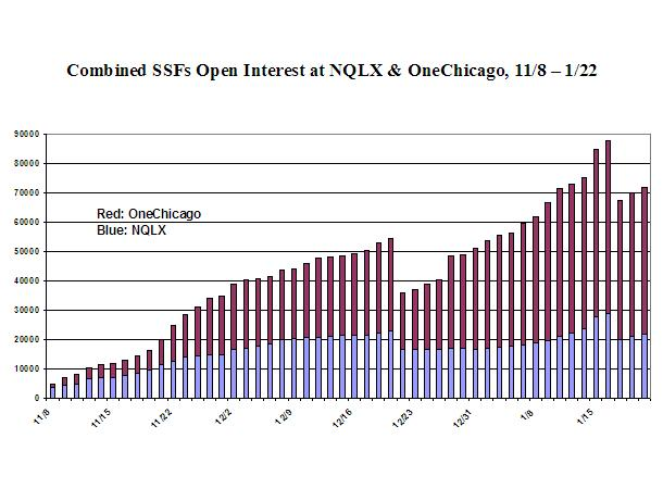 A Graph of Combined SSFs Open Interest at NQLX & OneChicago, 11/8-1/22