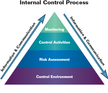 the significance of internal control for management Country studies illustrative of different aspects of risk management and corporate governance (norway, singapore and switzerland) the review finds that, while risk-taking is a fundamental driving force in business and.