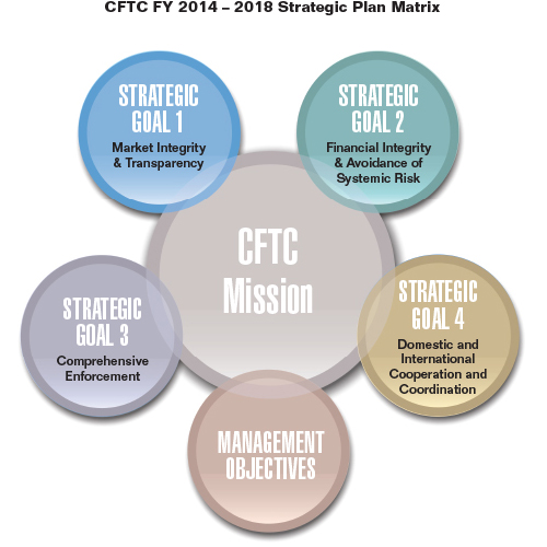 financial objectives and strategic objectives Strategic financial management involves the usage and management of the full range of a company's finances for setting long-term objectives and identifying resources.