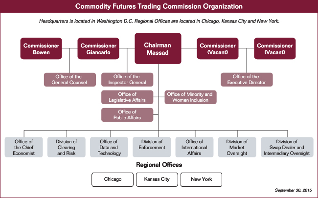 Commodity options and futures trading commission cftc ownership