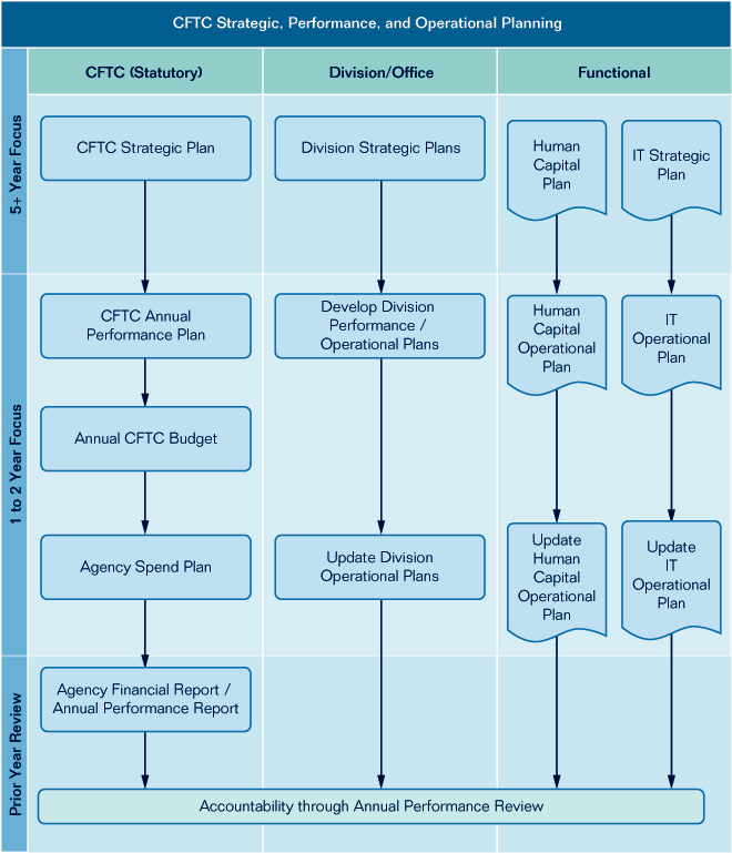strategic planning and budgeting organization s continuity Hrsa's strategic plan goals are linked to and supportive of the goals and objectives of the department of health and human services as outlined in the department's strategic plan for fiscal years 2010-2015.